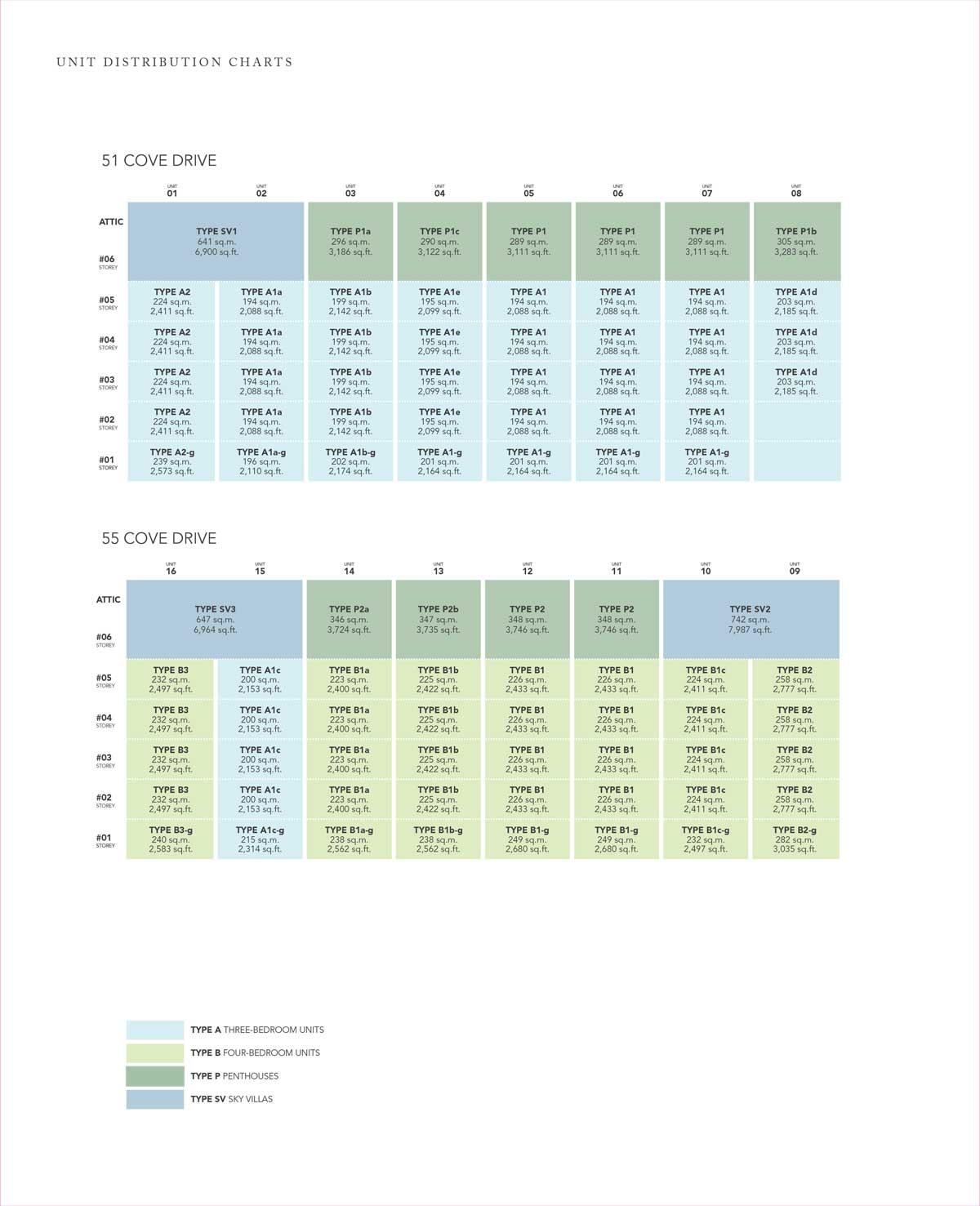 Turquoise Unit Distribution